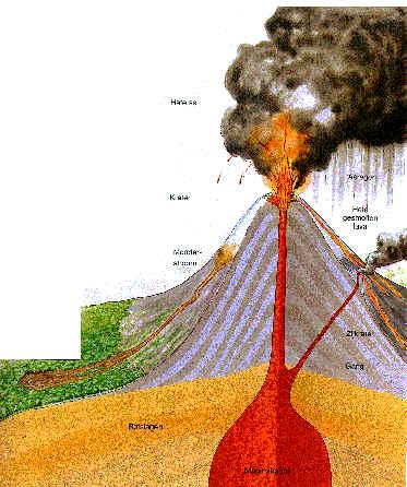 vulkaan